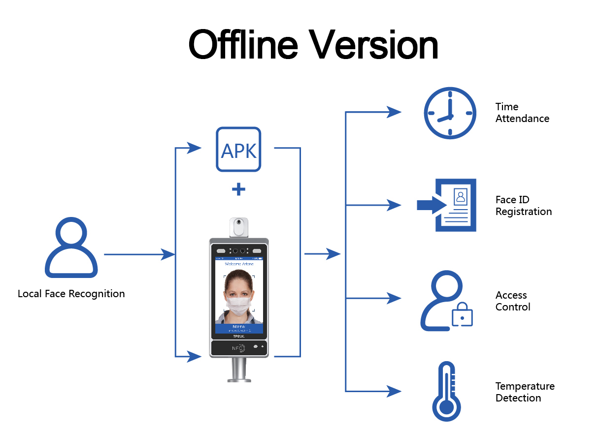 news-Telpo Face Recognition Thermometer Solution, Intelligent Epidemic Prevention and Control-Telpo-